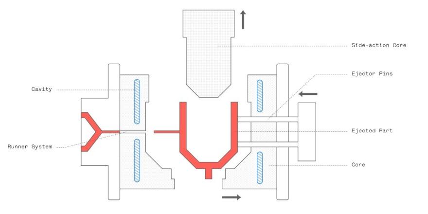 Na sliki je prikazana anatomija orodja